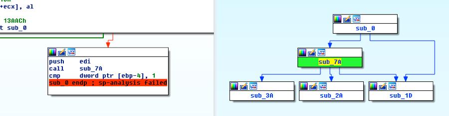 図8 呼び出しの修正の検証