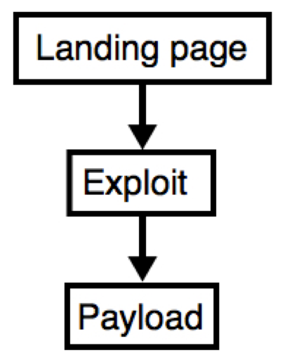 図1: EK内のイベント連鎖