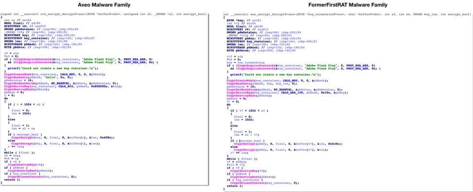 図5 AveoとFormerFirstRATの暗号化関数の比較