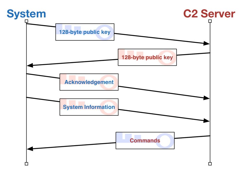 図14: 鍵交換を含むシステムとC2サーバ間の通信