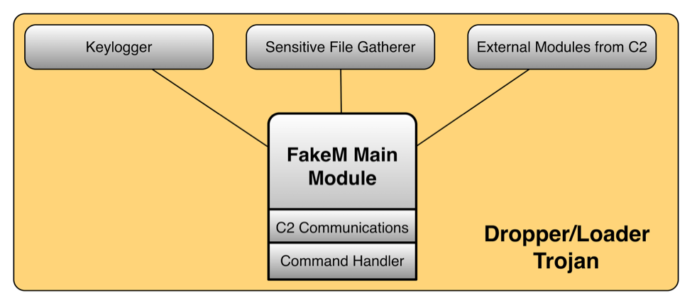 図8: FakeMのアーキテクチャ