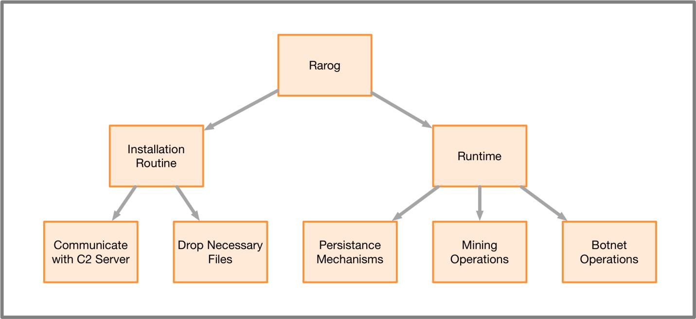 図5 Rarogの実行フロー