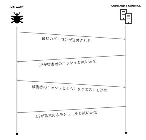 図10 ChChesのネットワーク フロー