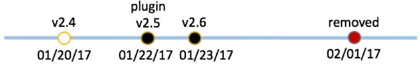 図 4 「bloodpressure」アプリ用プラグイン アドウェアの進化時系列
