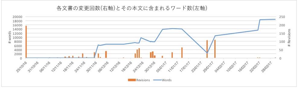 図11: 各文書の変更回数(右軸)とその本文に含まれるワード数(左軸)をグラフ化