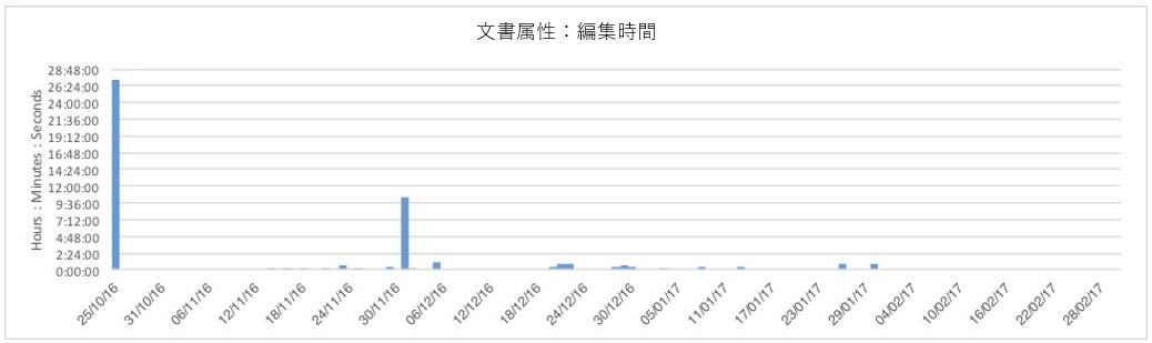 図14: 各バージョンでの編集数をあらわすチャート