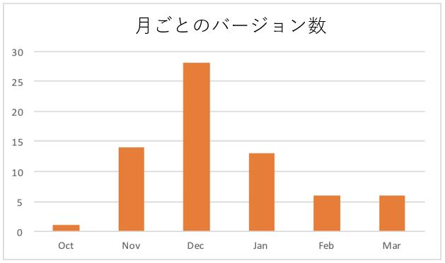 図 24: 月ごとのバージョン数