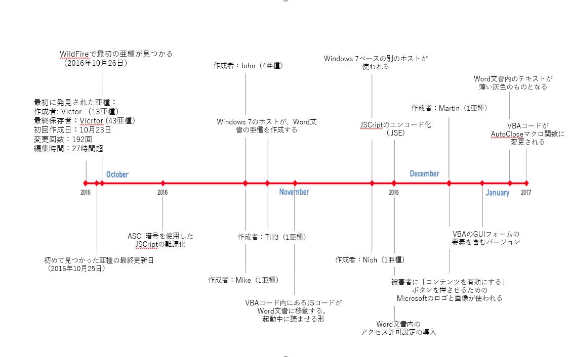 図 5: Nemucod を使用した文書の進化のタイムライン
