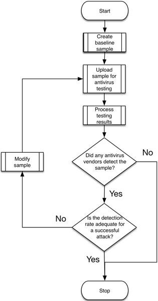 図1 OilRig攻撃者によって遂行されたテスト プロセスを説明するフローチャート