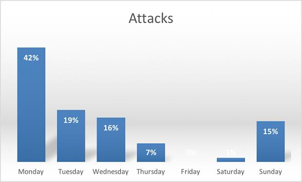 図6 曜日別の攻撃