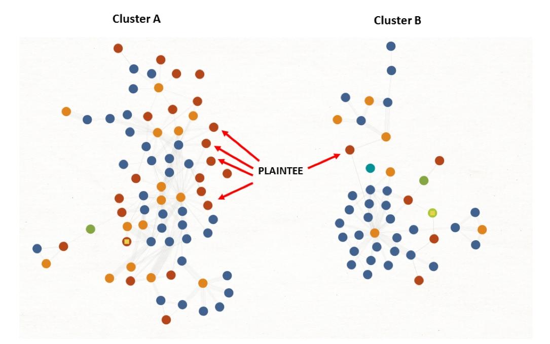 図1 - 活動の2つのクラスタへのPLAINTEEサンプルの分離を示す図表