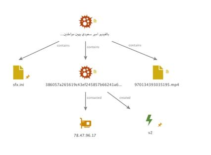 図3 C2インフラストラクチャ