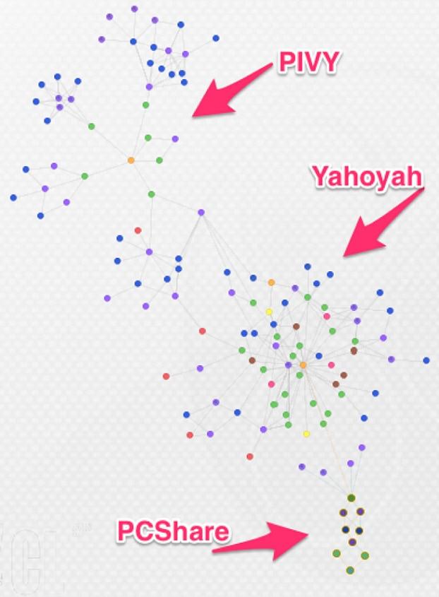 図5 Tropic TrooperインフラストラクチャのMaltegoグラフ